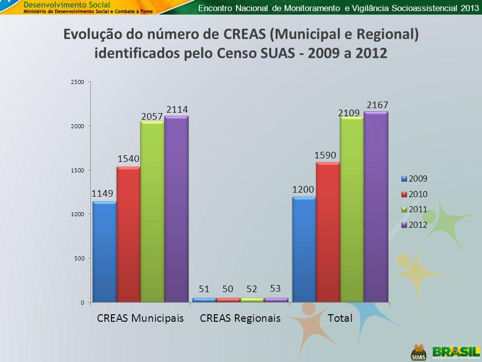Encontro Nacional de Monitoramento e Vigilância Socioassistencial 2013 Evolução do número de CREAS (Municipal e Regional) identificados pelo Censo SUA