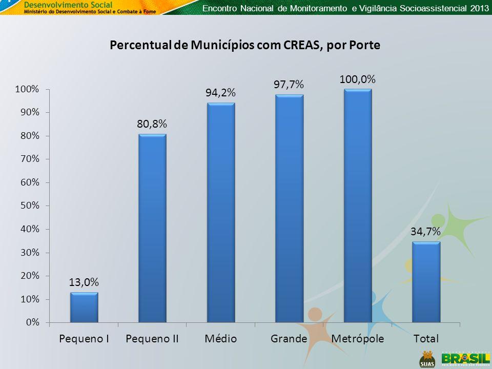 Encontro Nacional de Monitoramento e Vigilância Socioassistencial 2013 Percentual de Municípios com CREAS, por Porte