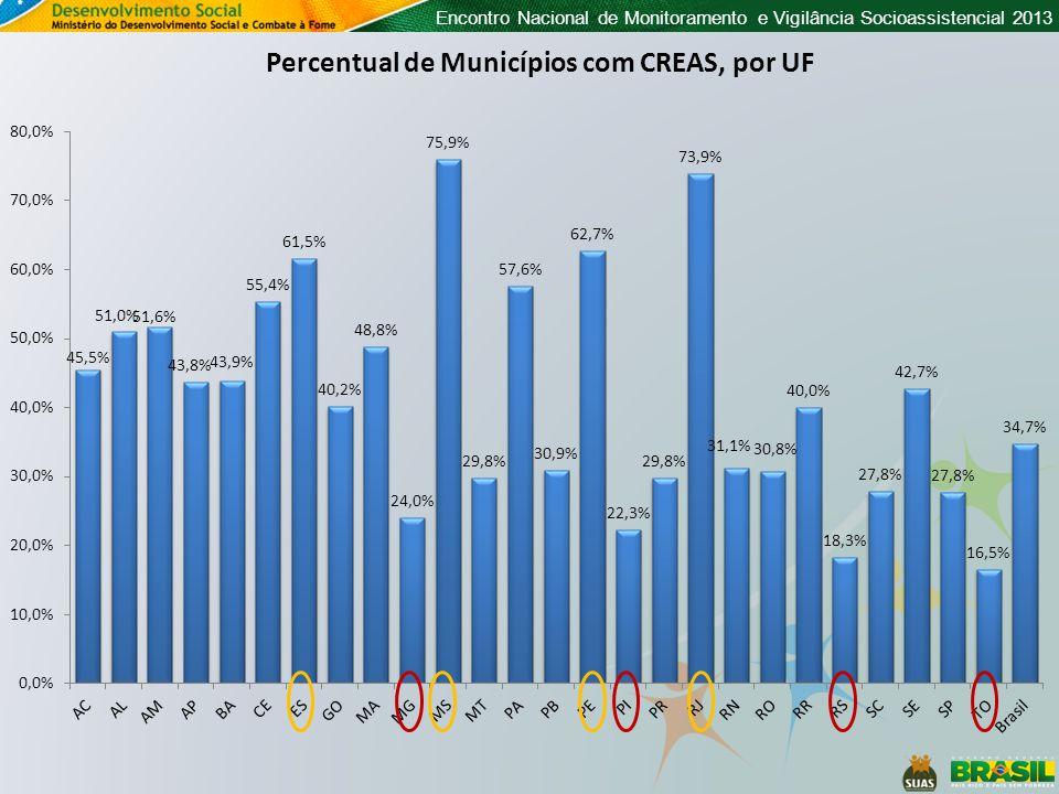 Encontro Nacional de Monitoramento e Vigilância Socioassistencial 2013 Percentual de Municípios com mais de 20 mil habitantes com a quantidade mínima recomendada de CREAS, por porte e região ( pelo menos 1 CREAS para até 200 mil hab )