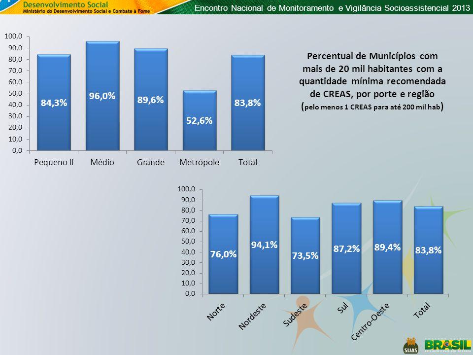 Encontro Nacional de Monitoramento e Vigilância Socioassistencial 2013 Percentual de Municípios com mais de 20 mil habitantes com a quantidade mínima