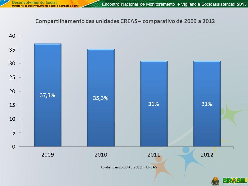 Encontro Nacional de Monitoramento e Vigilância Socioassistencial 2013 Compartilhamento das unidades CREAS – comparativo de 2009 a 2012 Fonte: Censo S