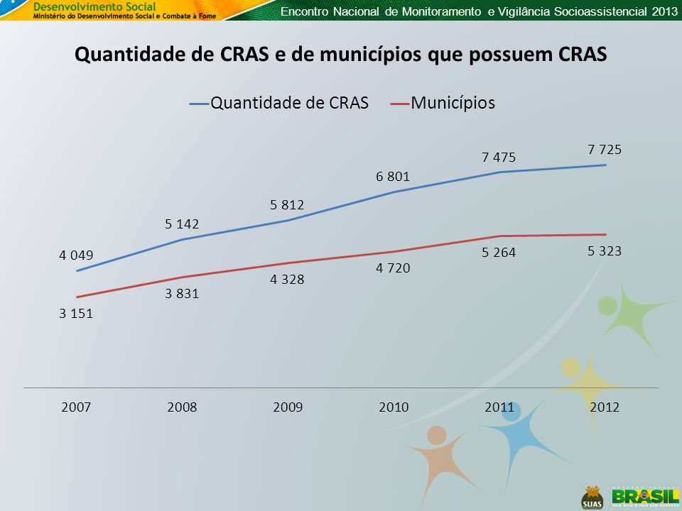 Encontro Nacional de Monitoramento e Vigilância Socioassistencial 2013 Quantidade de CRAS e de municípios que possuem CRAS