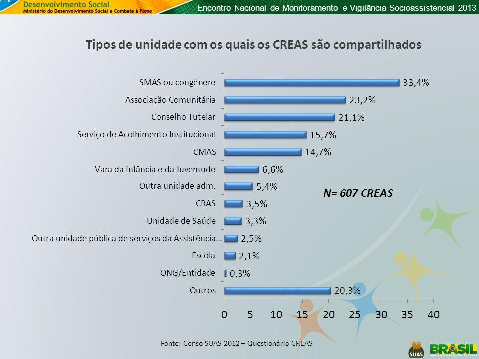 Encontro Nacional de Monitoramento e Vigilância Socioassistencial 2013 Tipos de unidade com os quais os CREAS são compartilhados Fonte: Censo SUAS 201