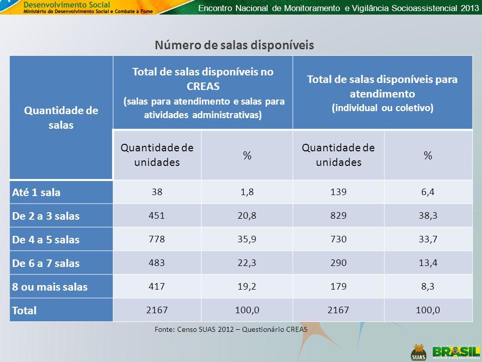 Encontro Nacional de Monitoramento e Vigilância Socioassistencial 2013 Número de salas disponíveis Quantidade de salas Total de salas disponíveis no C
