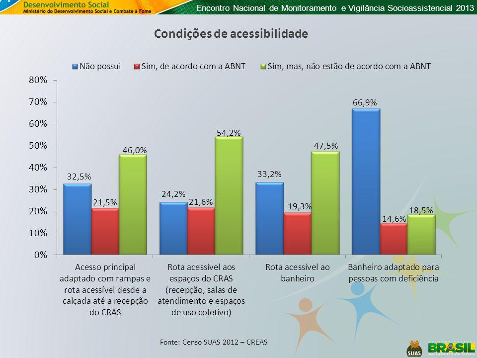 Encontro Nacional de Monitoramento e Vigilância Socioassistencial 2013 Percentual de CREAS com computador conectado à internet De entre as unidades CREAS com computador conectado existe, em média, 2,96 computadores conectados por unidade (N=1.927 CREAS).