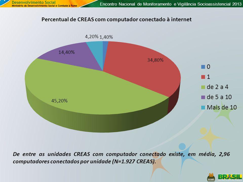 Encontro Nacional de Monitoramento e Vigilância Socioassistencial 2013 Percentual de CREAS com computador conectado à internet De entre as unidades CR
