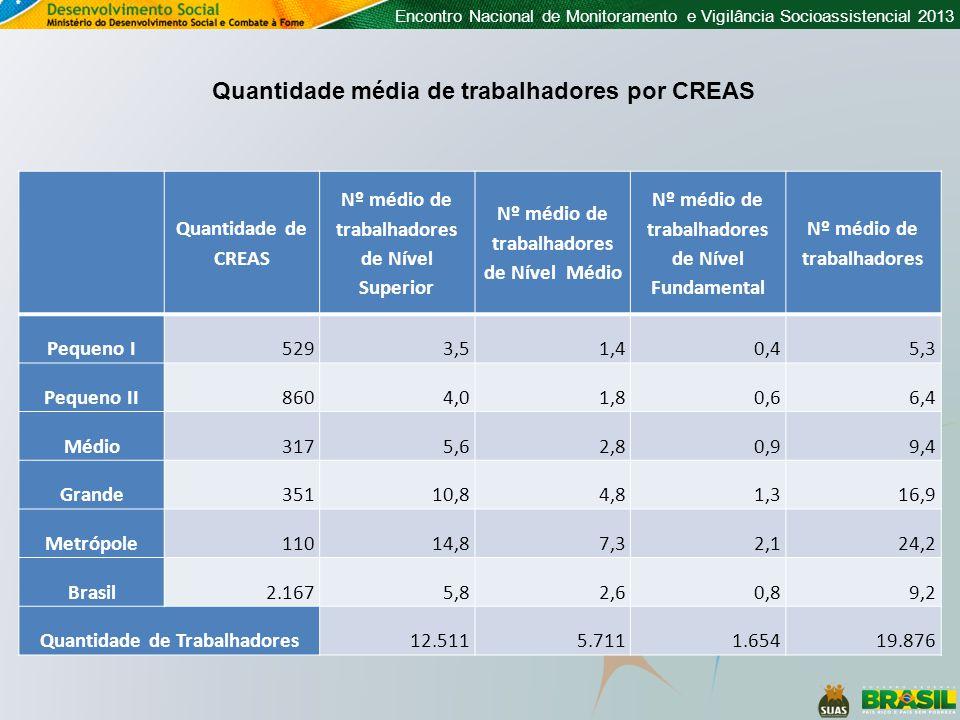 Encontro Nacional de Monitoramento e Vigilância Socioassistencial 2013 Quantidade média de trabalhadores por CREAS Quantidade de CREAS Nº médio de tra