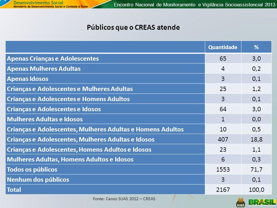 Encontro Nacional de Monitoramento e Vigilância Socioassistencial 2013 Quantidade% Apenas Crianças e Adolescentes653,0 Apenas Mulheres Adultas40,2 Ape