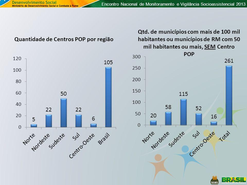 Encontro Nacional de Monitoramento e Vigilância Socioassistencial 2013 Quantidade de Centros POP que funcionam em imóvel compartilhado Do total de 105 Centros POP, somente 53 deles (50,5%) declaram que NÃO funcionam em imóvel compartilhado.