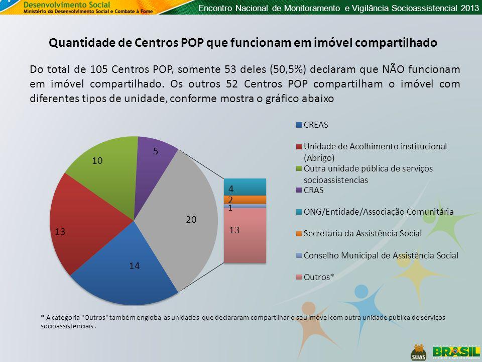 Encontro Nacional de Monitoramento e Vigilância Socioassistencial 2013 Quantidade de Centros POP que funcionam em imóvel compartilhado Do total de 105