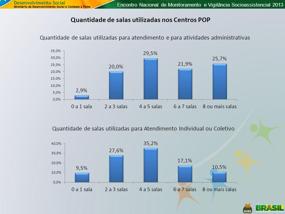Encontro Nacional de Monitoramento e Vigilância Socioassistencial 2013 Quantidade de salas utilizadas nos Centros POP Quantidade de salas utilizadas p