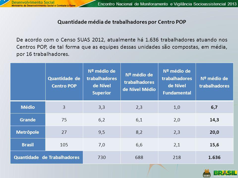 Encontro Nacional de Monitoramento e Vigilância Socioassistencial 2013 De acordo com o Censo SUAS 2012, atualmente há 1.636 trabalhadores atuando nos
