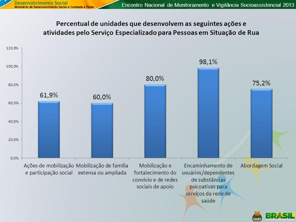 Encontro Nacional de Monitoramento e Vigilância Socioassistencial 2013 Percentual de unidades que desenvolvem as seguintes ações e atividades pelo Ser