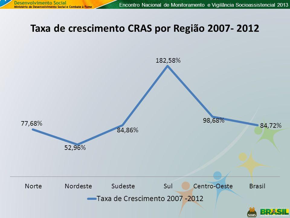 Encontro Nacional de Monitoramento e Vigilância Socioassistencial 2013 Quantidade de unidades CRAS por município Censo 2012 Sem CRAS 1 unidade 2 unidades 3 ou mais unidades