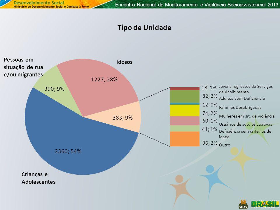 Encontro Nacional de Monitoramento e Vigilância Socioassistencial 2013 Público Norte Nordeste Sudeste Sul Centro- Oeste Total Crianças/adolescentes 4,2%11,5%49,5%26,9%8,0%2329 Jovens egressos de serviços de acolhimento 5,6%11,1%61,1%11,1% 18 Exclusivamente crianças/adolescente com Deficiência 6,5%12,9%58,1%9,7%12,9%31 Exclusivamente pessoas adultas com Deficiência 1,2%4,9%53,7%24,4%15,9%82 Adultos e famílias em situação de rua e/ou migrantes 2,3%8,7%59,0%20,3%9,7%390 Famílias desabrigadas/desalojadas 0,0%8,3%91,7%0,0% 12 Mulheres em situação de violência 13,5%9,5%36,5%31,1%9,5%74 Pessoas Idosas 2,8%13,4%57,2%16,6%9,9%1227 Usuários de substância psicoativas 5,0%33,3%40,0%11,7%10,0%60 Pessoa com deficiência sem critério de idade 2,4%12,2%48,8%24,4%12,2%41 Outro 4,2%18,8%35,4%26,0%15,6%96 Total 3,7%12,1%52,1%22,9%9,1%4360 Tipo de Unidade por Região
