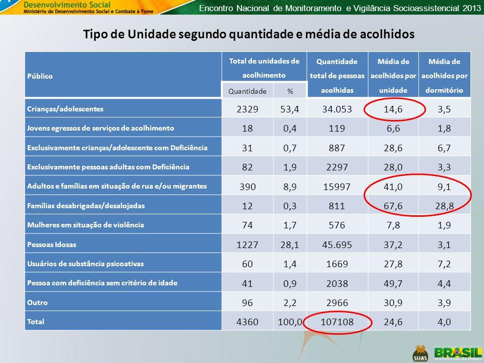 Encontro Nacional de Monitoramento e Vigilância Socioassistencial 2013 Público Total de unidades de acolhimento Quantidade total de pessoas acolhidas