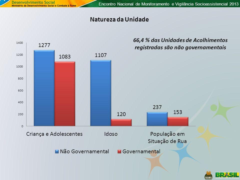 Encontro Nacional de Monitoramento e Vigilância Socioassistencial 2013 Natureza da Unidade 66,4 % das Unidades de Acolhimentos registradas são não gov