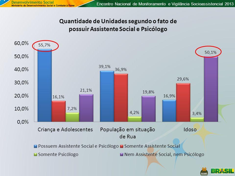 Encontro Nacional de Monitoramento e Vigilância Socioassistencial 2013 Quantidade de Unidades segundo o fato de possuir Assistente Social e Psicólogo