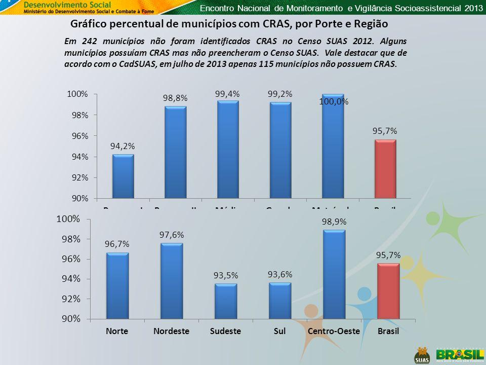 Encontro Nacional de Monitoramento e Vigilância Socioassistencial 2013 Gráfico percentual de municípios com CRAS, por Porte e Região Em 242 municípios