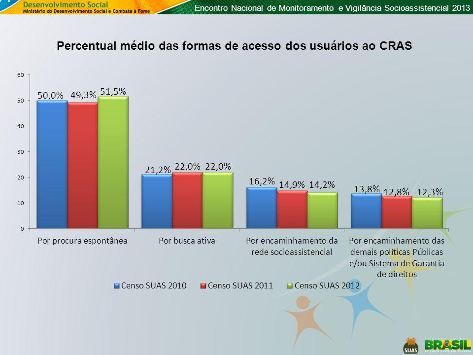 Encontro Nacional de Monitoramento e Vigilância Socioassistencial 2013 Tipos de unidade com os quais os CRAS são compartilhados 23,1% dos CRAS (1.783 unidades) compartilham os seus espaços, sendo o seu compartilhamento distribuído da seguinte forma: N= 1.783 CRAS