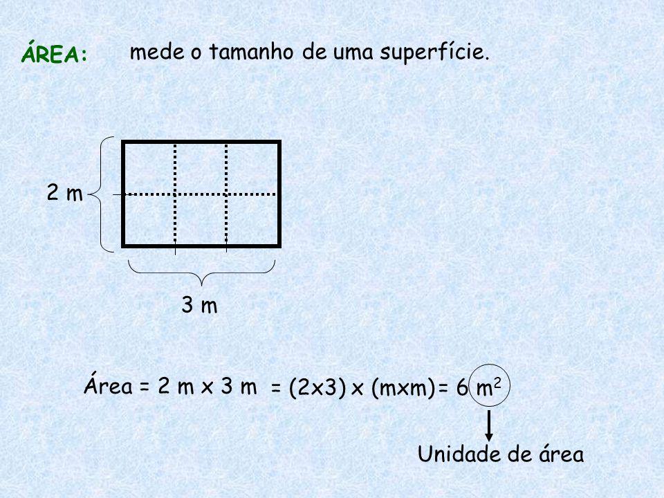 ÁREA: mede o tamanho de uma superfície. 2 m 3 m Área = 2 m x 3 m = (2x3) x (mxm)= 6 m 2 Unidade de área