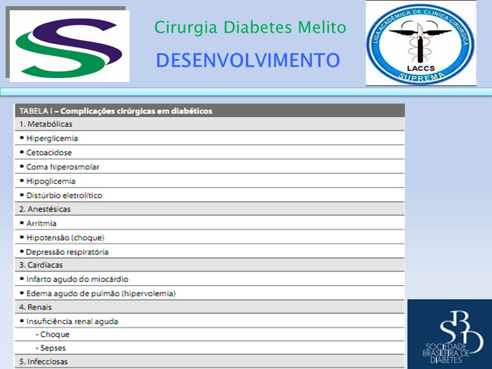 DESENVOLVIMENTO Cirurgia Diabetes Melito CIRURGIA DM CIRURGIA DM