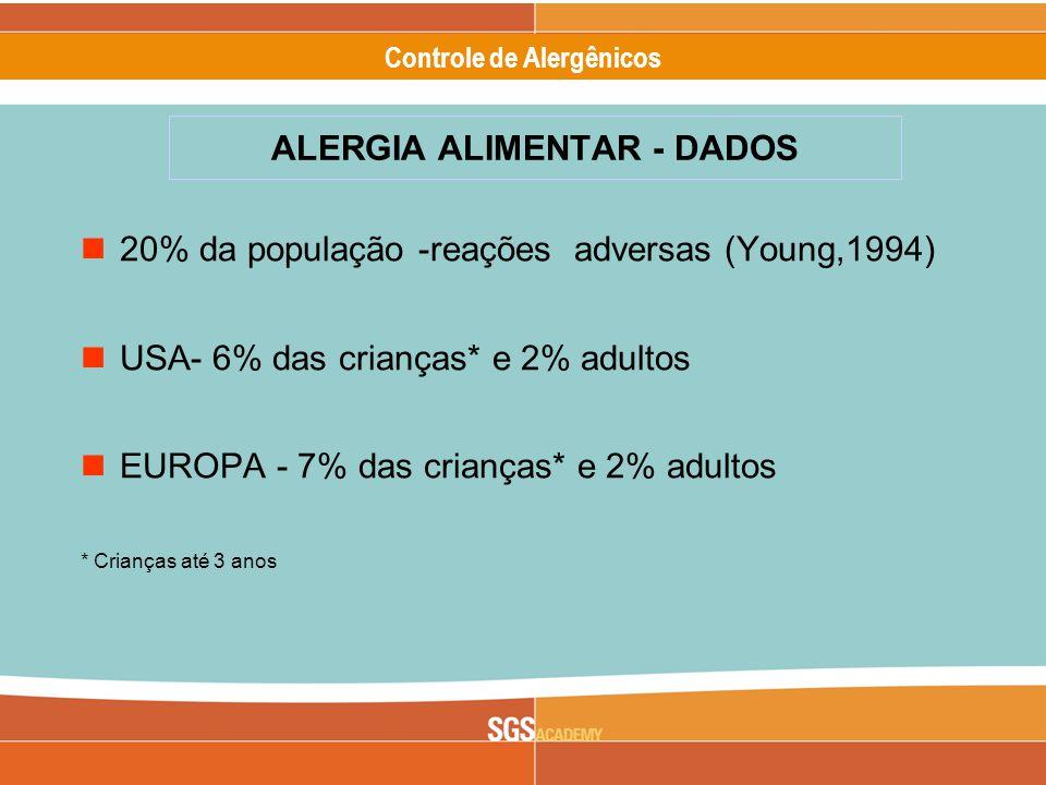 Alergênicos Slide 11 of 17 Controle de Alergênicos 20% da população -reações adversas (Young,1994) USA- 6% das crianças* e 2% adultos EUROPA - 7% das crianças* e 2% adultos * Crianças até 3 anos ALERGIA ALIMENTAR - DADOS