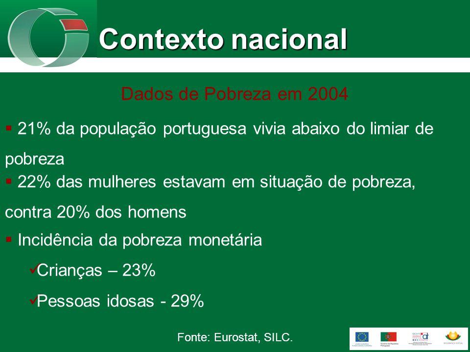 21% da população portuguesa vivia abaixo do limiar de pobreza 22% das mulheres estavam em situação de pobreza, contra 20% dos homens Dados de Pobreza em 2004 Incidência da pobreza monetária Crianças – 23% Pessoas idosas - 29% Fonte: Eurostat, SILC.
