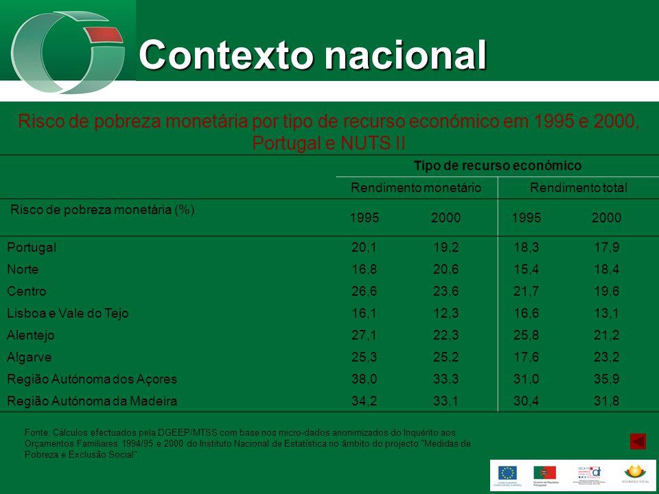 Contexto nacional Risco de pobreza monetária por tipo de recurso económico em 1995 e 2000, Portugal e NUTS II Tipo de recurso económico Rendimento monetárioRendimento total Risco de pobreza monetária (%) 1995200019952000 Portugal20,119,218,317,9 Norte16,820,615,418,4 Centro26,623,621,719,6 Lisboa e Vale do Tejo16,112,316,613,1 Alentejo27,122,325,821,2 Algarve25,325,217,623,2 Região Autónoma dos Açores38,033,331,035,9 Região Autónoma da Madeira34,233,130,431,8 Fonte: Cálculos efectuados pela DGEEP/MTSS com base nos micro-dados anonimizados do Inquérito aos Orçamentos Familiares 1994/95 e 2000 do Instituto Nacional de Estatística no âmbito do projecto Medidas de Pobreza e Exclusão Social .
