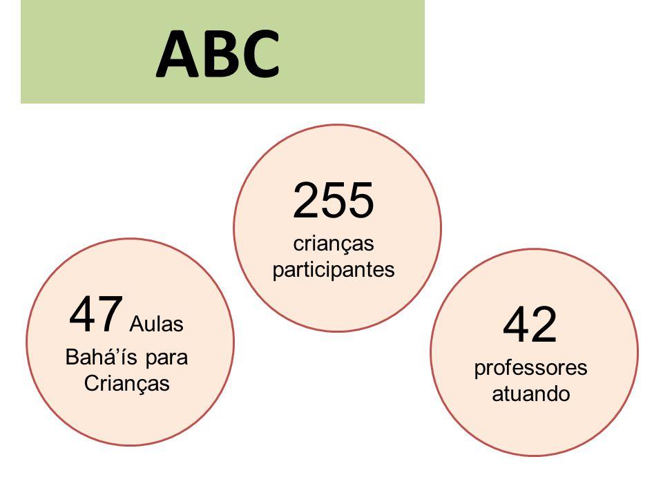 ABC 47 Aulas Baháís para Crianças 255 crianças participantes 42 professores atuando