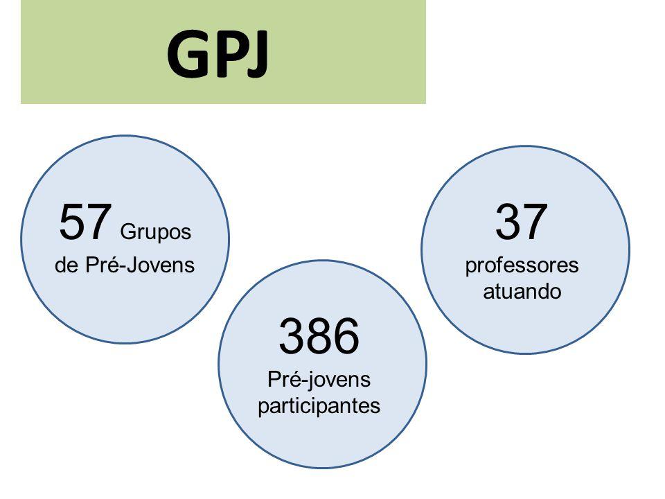 GPJ 57 Grupos de Pré-Jovens 386 Pré-jovens participantes 37 professores atuando
