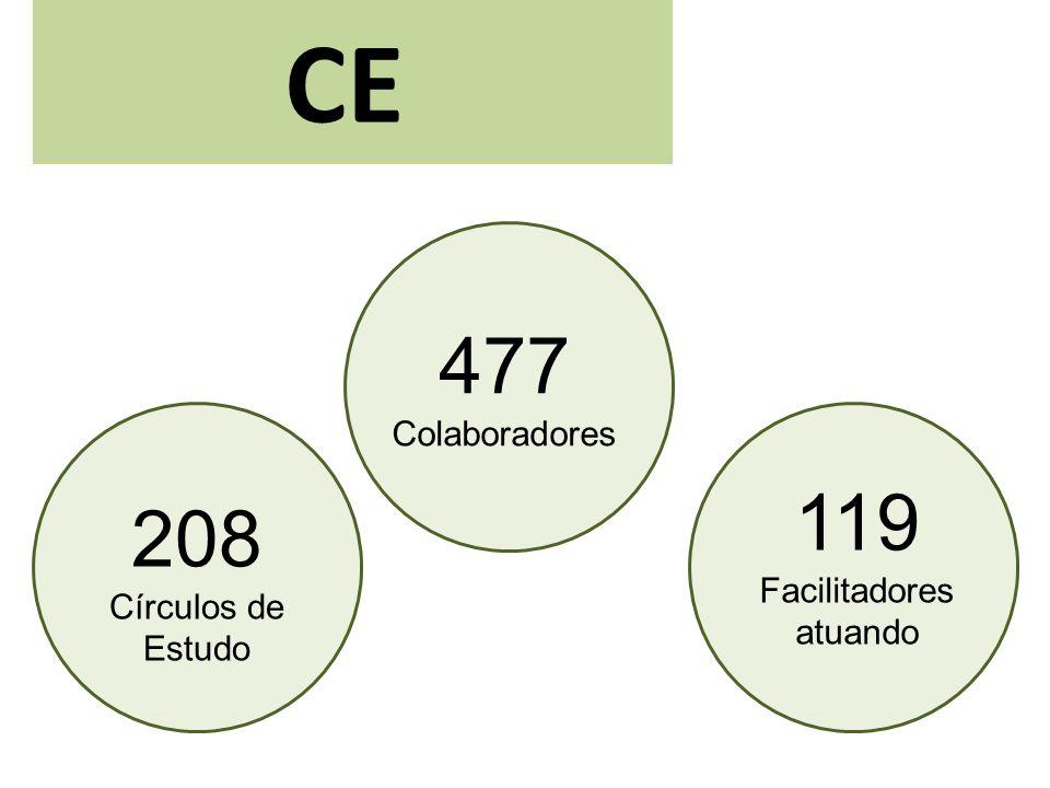 CE 208 Círculos de Estudo 477 Colaboradores 119 Facilitadores atuando