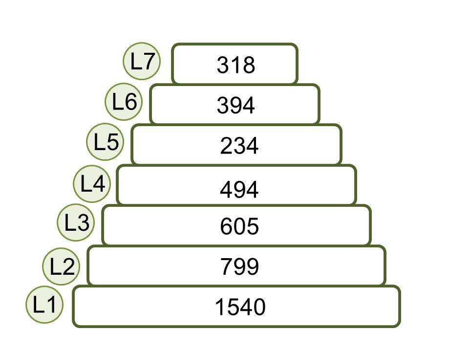 1540 799 605 494 234 394 318 L1 L2 L4 L3 L5 L6 L7