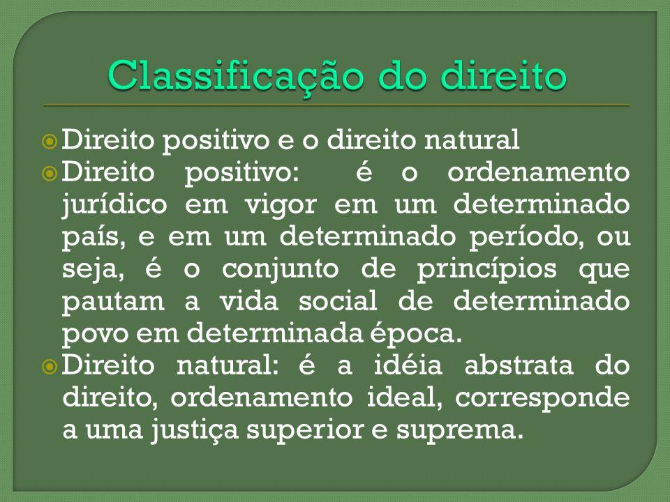 Direito positivo e o direito natural Direito positivo: é o ordenamento jurídico em vigor em um determinado país, e em um determinado período, ou seja,