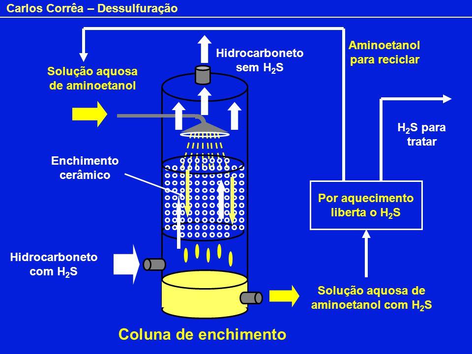 Carlos Corrêa – Dessulfuração Solução aquosa de aminoetanol Solução aquosa de aminoetanol com H 2 S Hidrocarboneto com H 2 S Hidrocarboneto sem H 2 S