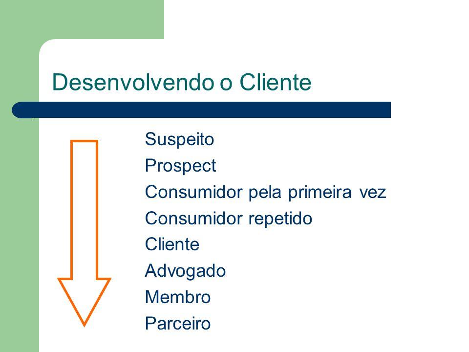 Desenvolvendo o Cliente Suspeito Prospect Consumidor pela primeira vez Consumidor repetido Cliente Advogado Membro Parceiro