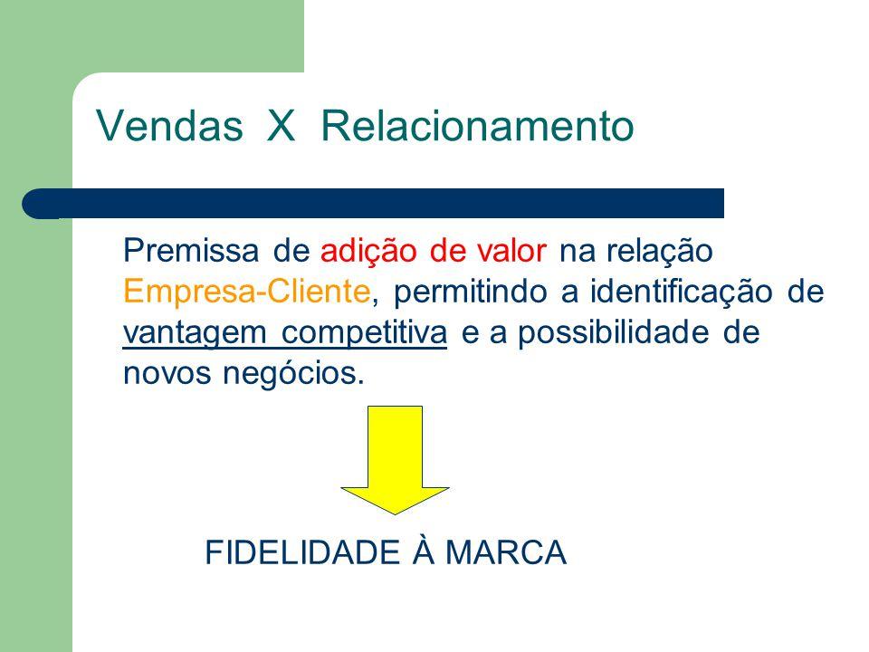 Vendas X Relacionamento Premissa de adição de valor na relação Empresa-Cliente, permitindo a identificação de vantagem competitiva e a possibilidade de novos negócios.