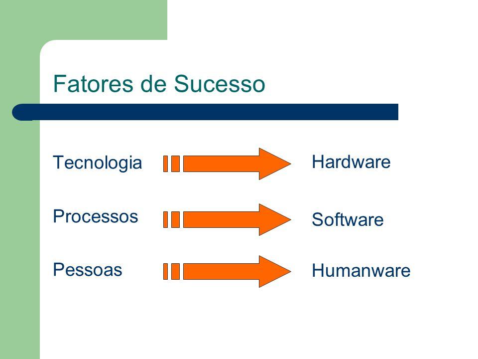 Fatores de Sucesso Tecnologia Processos Pessoas Hardware Software Humanware