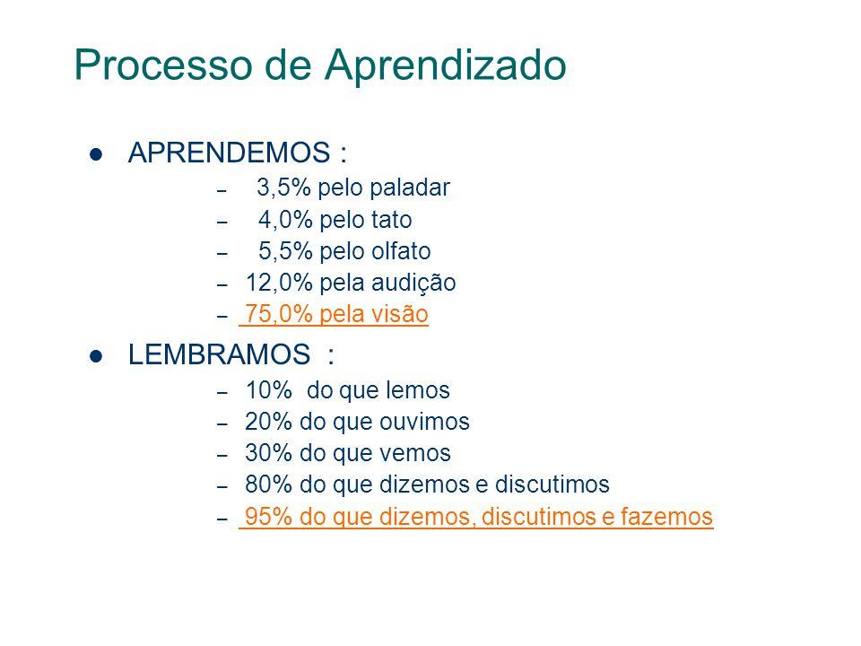Processo de Aprendizado APRENDEMOS : – 3,5% pelo paladar – 4,0% pelo tato – 5,5% pelo olfato – 12,0% pela audição – 75,0% pela visão LEMBRAMOS : – 10% do que lemos – 20% do que ouvimos – 30% do que vemos – 80% do que dizemos e discutimos – 95% do que dizemos, discutimos e fazemos