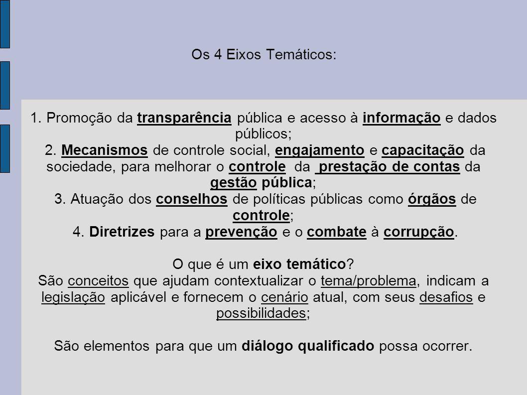 Os 4 Eixos Temáticos: 1. Promoção da transparência pública e acesso à informação e dados públicos; 2. Mecanismos de controle social, engajamento e cap