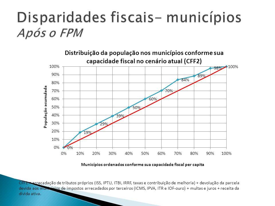 CFF1 = arrecadação de tributos próprios (ISS, IPTU, ITBI, IRRF, taxas e contribuição de melhoria) + devolução da parcela devida aos municípios de impo