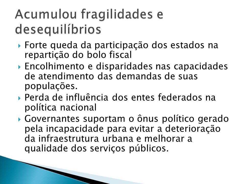 Forte queda da participação dos estados na repartição do bolo fiscal Encolhimento e disparidades nas capacidades de atendimento das demandas de suas p