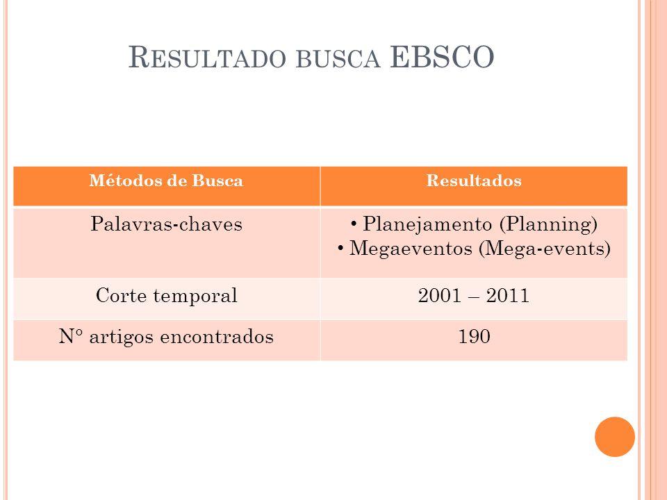 R ESULTADO BUSCA EBSCO Métodos de BuscaResultados Palavras-chaves Planejamento (Planning) Megaeventos (Mega-events) Corte temporal2001 – 2011 N° artig