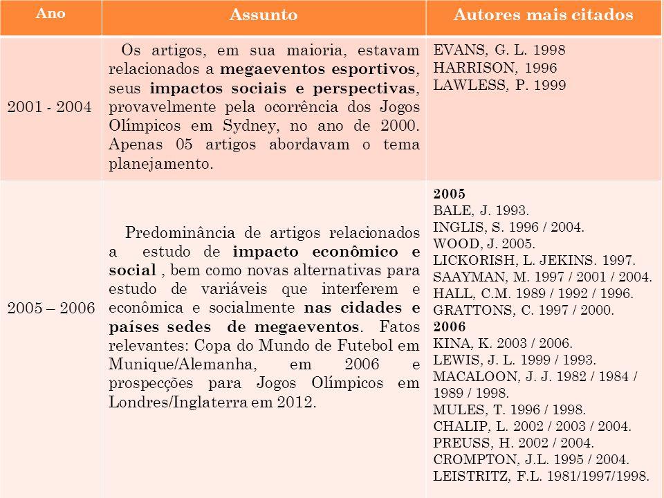 AnoAssuntoAutores mais citados 2007 – 2009 Predomínio de artigos buscando compreender os impactos sociais e econômicos gerados nas cidades e países sedes de megaeventos,e também a importância do marketing esportivo.