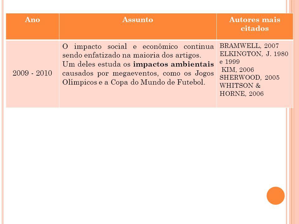 AnoAssuntoAutores mais citados 2009 - 2010 O impacto social e econômico continua sendo enfatizado na maioria dos artigos. Um deles estuda os impactos