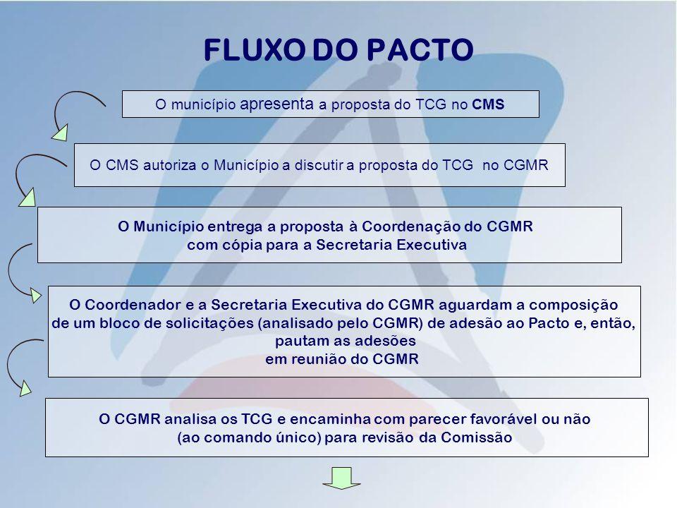 FLUXO DO PACTO O CMS autoriza o Município a discutir a proposta do TCG no CGMR O município apresenta a proposta do TCG no CMS O Município entrega a proposta à Coordenação do CGMR com cópia para a Secretaria Executiva O CGMR analisa os TCG e encaminha com parecer favorável ou não (ao comando único) para revisão da Comissão O Coordenador e a Secretaria Executiva do CGMR aguardam a composição de um bloco de solicitações (analisado pelo CGMR) de adesão ao Pacto e, então, pautam as adesões em reunião do CGMR