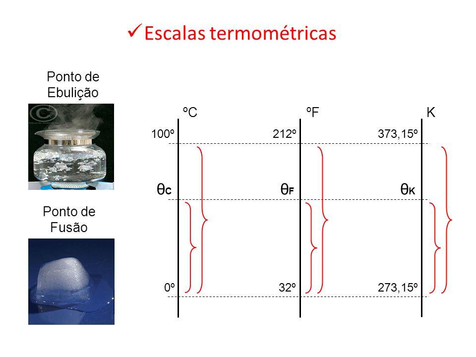 Escalas termométricas ºCºF K 0º 100º 273,15º 212º373,15º 32º θCθC θFθF θKθK Ponto de Fusão Ponto de Ebulição