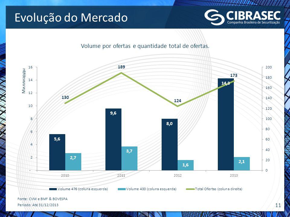 11 Evolução do Mercado Volume por ofertas e quantidade total de ofertas. Fonte: CVM e BMF & BOVESPA Período: Até 31/12/2013