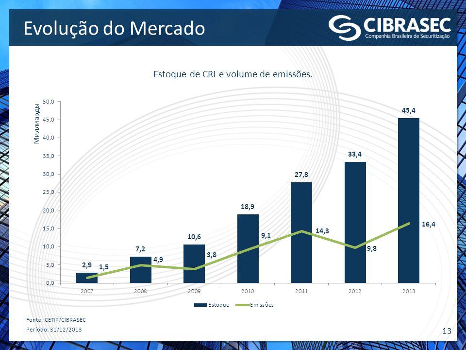 13 Evolução do Mercado Estoque de CRI e volume de emissões. Fonte: CETIP/CIBRASEC Período: 31/12/2013