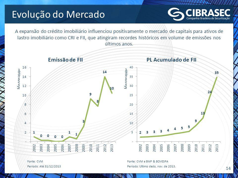 14 Evolução do Mercado A expansão do crédito imobiliário influenciou positivamente o mercado de capitais para ativos de lastro imobiliário como CRI e